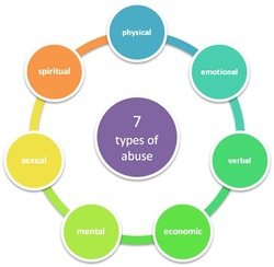 Types of dating abuse